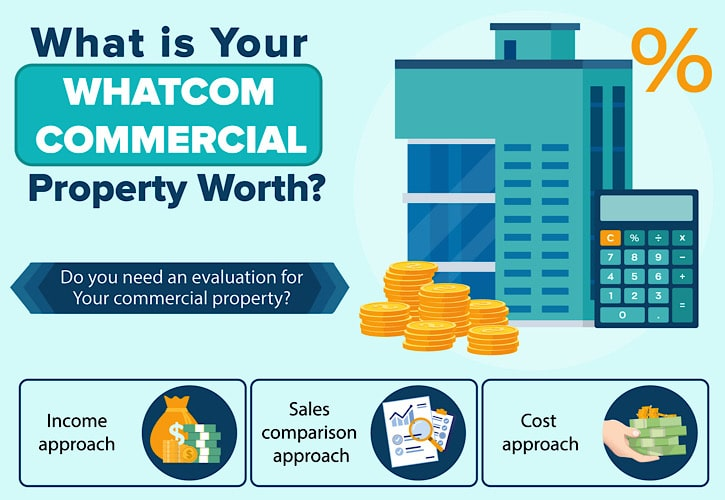 what is your whatcom commercial property worth2